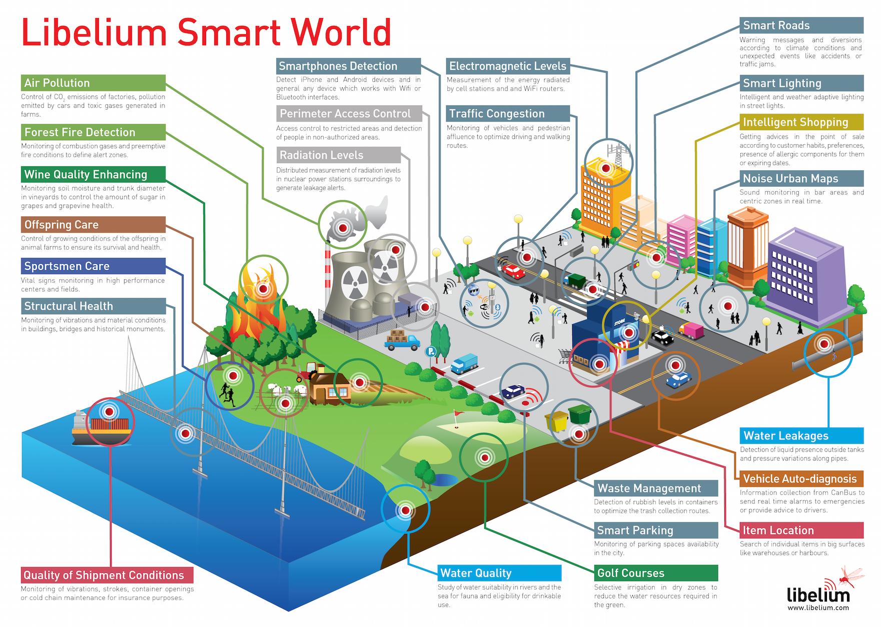 Energia – Por que a tecnologia vai mudar a sua cidade para sempre