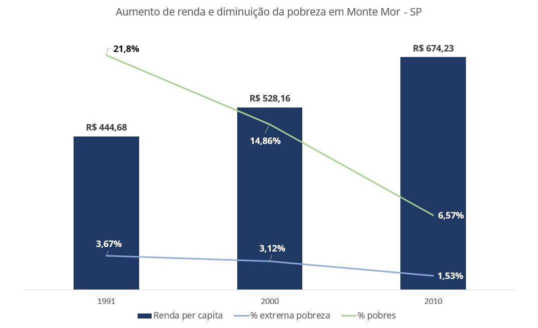 grafico renda pobreza monte mor